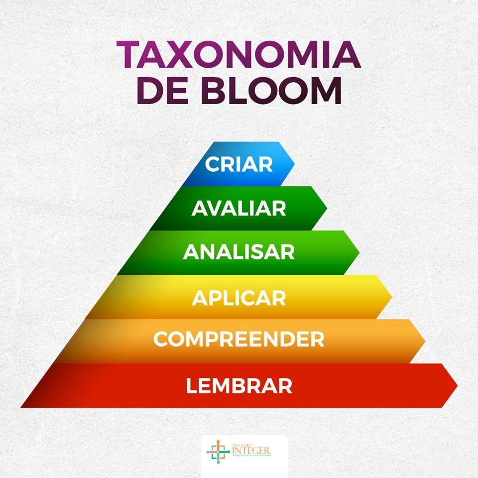Taxonomia de Bloom - A técnica do conhecimento, da compreensão, da ...